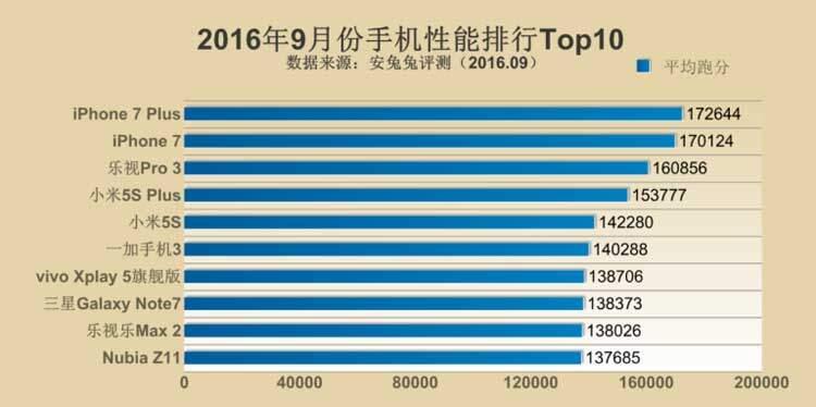 AnTuTu stabilisce gli smartphone più potenti di Settembre 2016