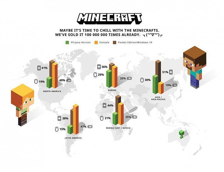 Minecraft vendite download copie sales
