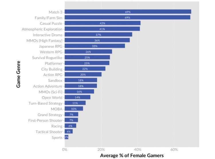 videogiochi genere donne
