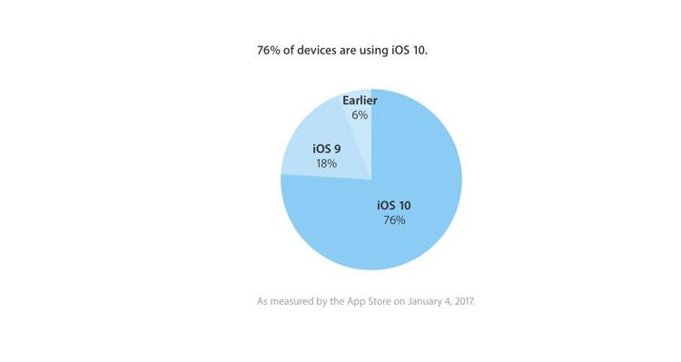 iOS 10 raggiunge il 76% di copertura: +13% con le feste di Natale