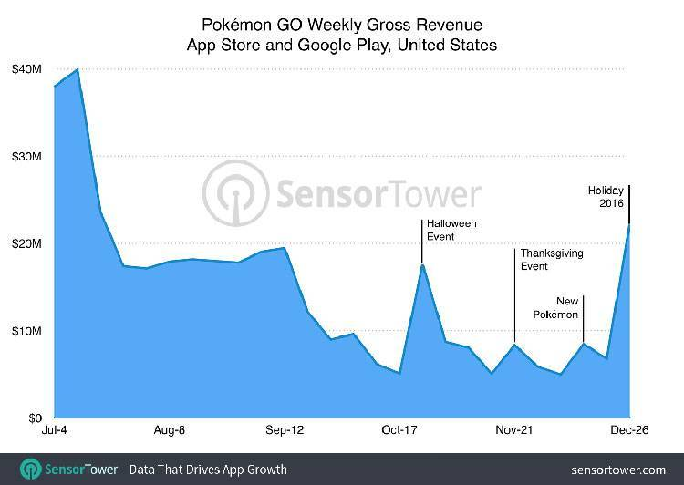 Pokémon Go Sensor Tower Sales App Store