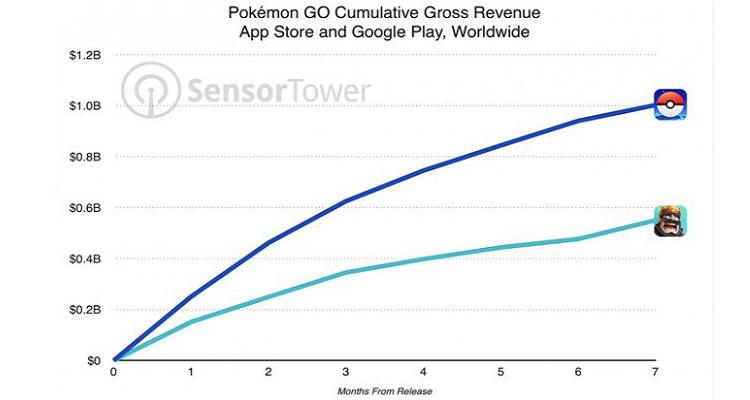 Pokemon GO: superato il miliardo di fatturato!