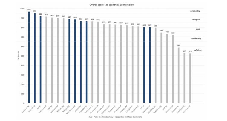 Vodafone ha la migliore rete mobile d'Italia