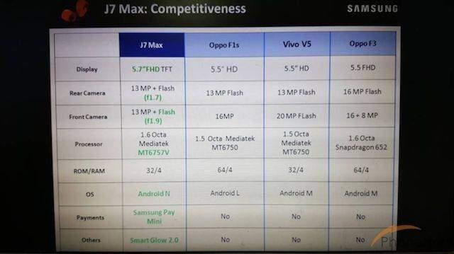 Samsung Galaxy J7 Max compare online: nuovo smartphone di fascia media all'orizzonte?