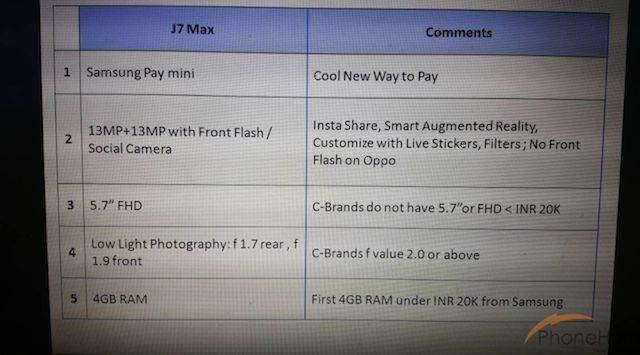Samsung J7 Max, nuove info su caratteristiche e prezzo