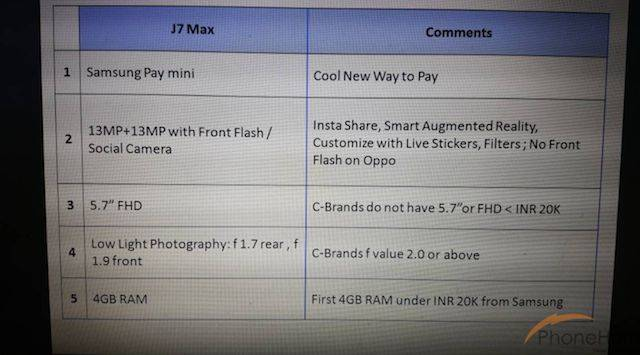 Samsung Galaxy J7 Max da 5.7 pollici rivelato in anteprima