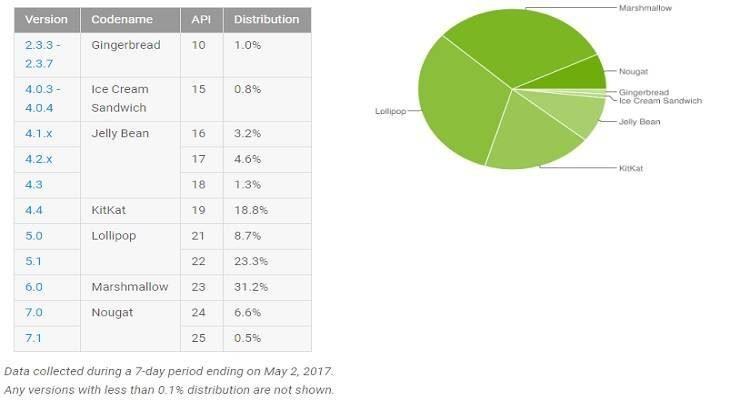 Dati distribuzione Android, maggio 2017: Nougat fatica ancora