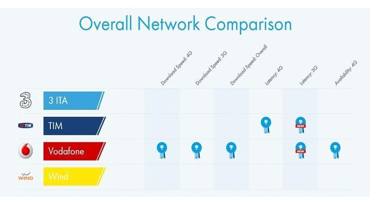 Velocità connessioni internet operatori italiani: spicca Vodafone, male Wind