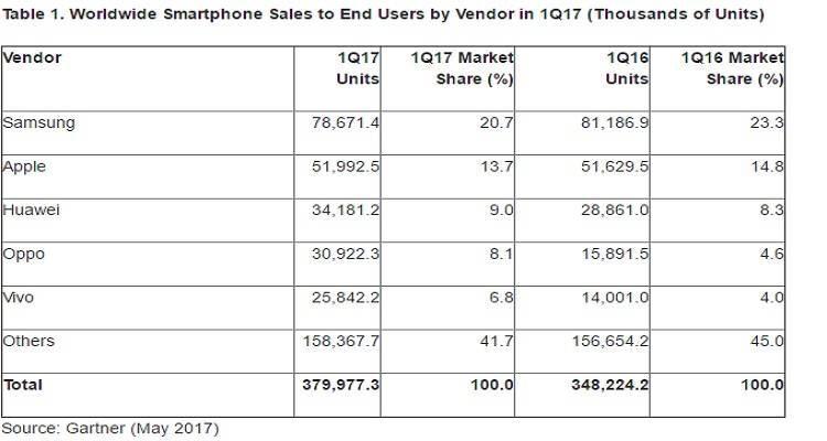 Vendite smartphone Q1 2017: Samsung e Apple resistono ma perdono colpi…