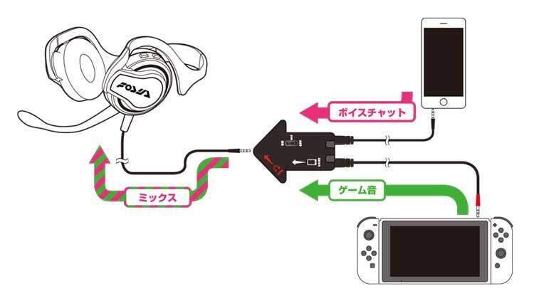 Nintendo non sembra avere idea di come funzioni una chat vocale nel 2017