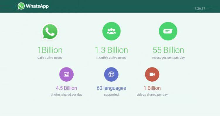 WhatsApp sempre più su: raggiunto il miliardo di utenti attivi al giorno