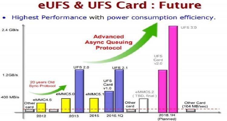 Lo standard UFS 3.0 potrebbe aumentare la velocità fino a 2,4 GB/s